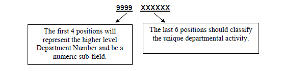 examples of department flex